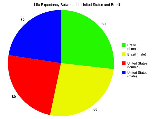 Average Life Expectancy Graph Life Expectancy Graph